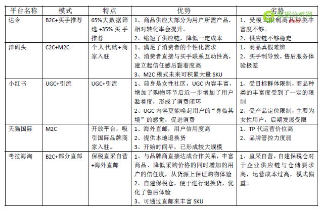 几款跨境电商产品(APP)竞品分析