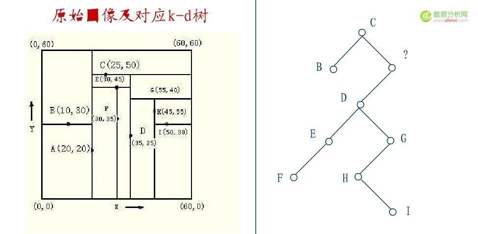 从K近邻算法、距离度量谈到KD树、SIFT+BBF算法