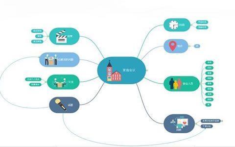 12种免费思维导图工具助你成为结构化思维专家