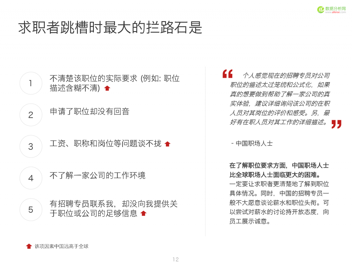 2016中国人才趋势报告_000012
