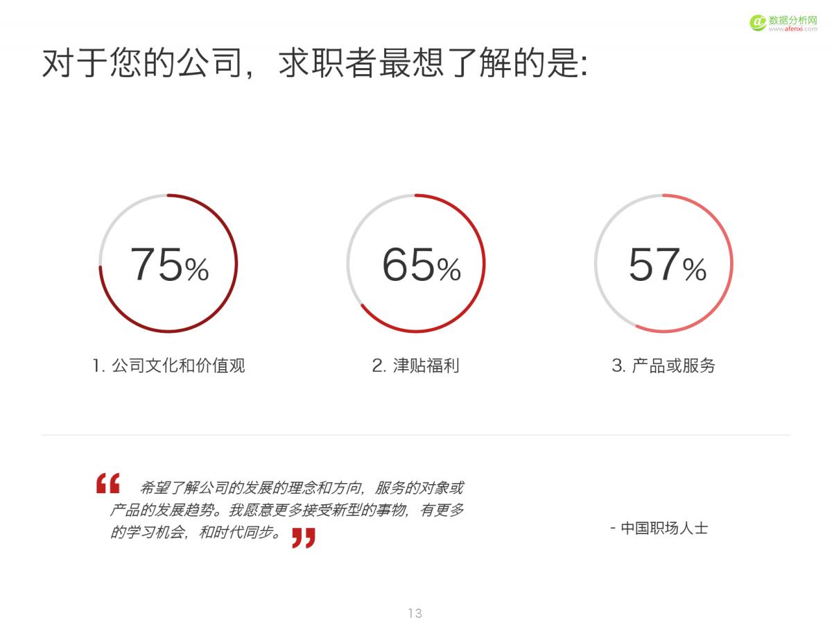 2016中国人才趋势报告_000013