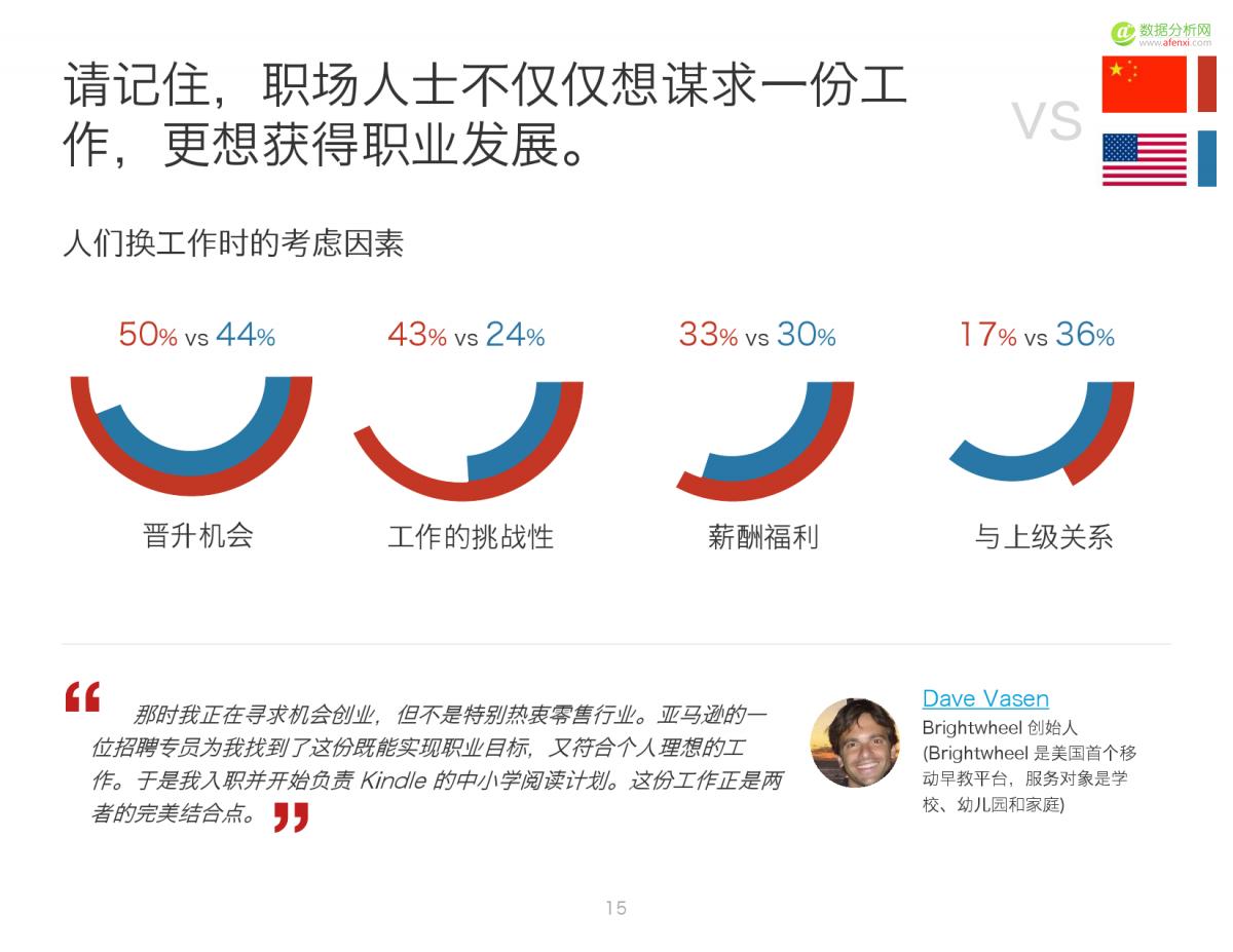 2016中国人才趋势报告_000015