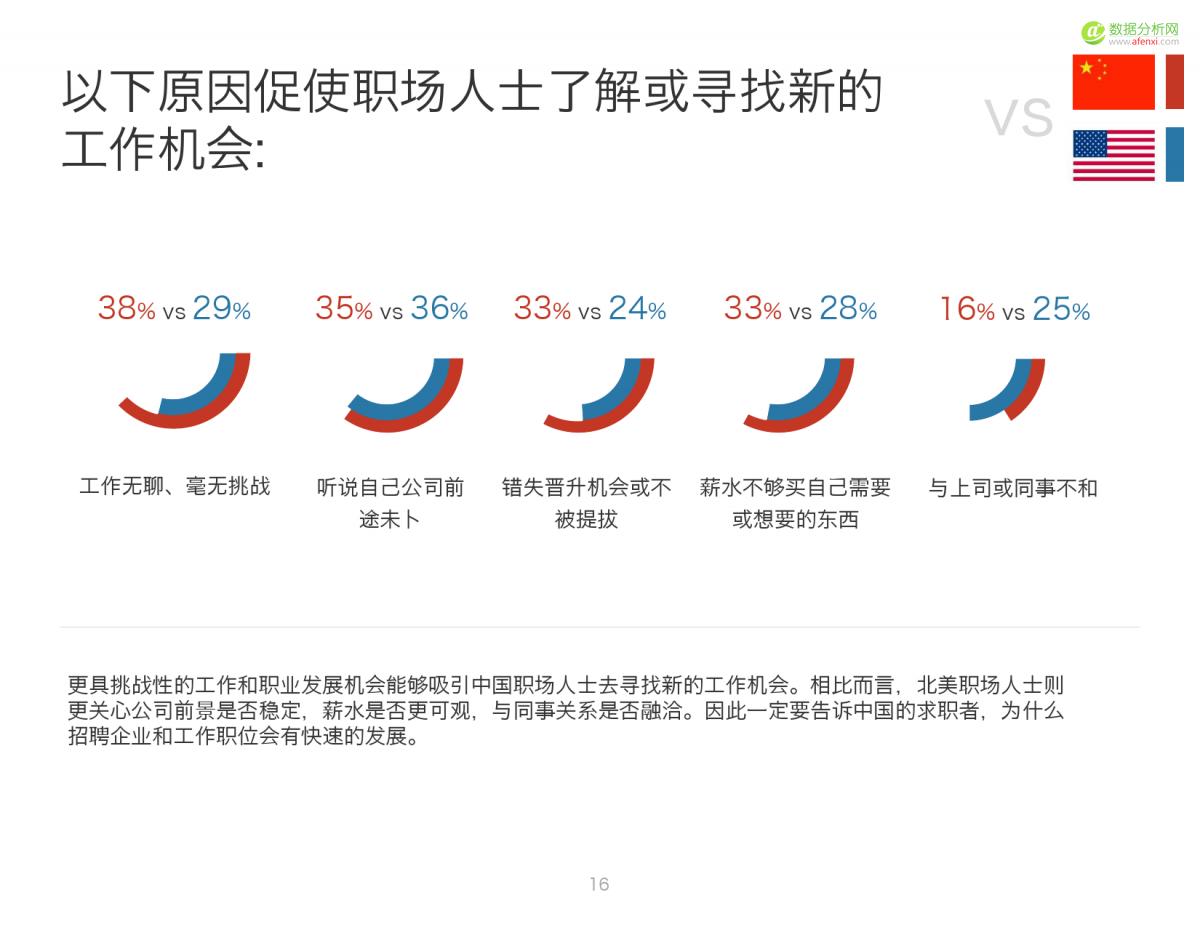 2016中国人才趋势报告_000016
