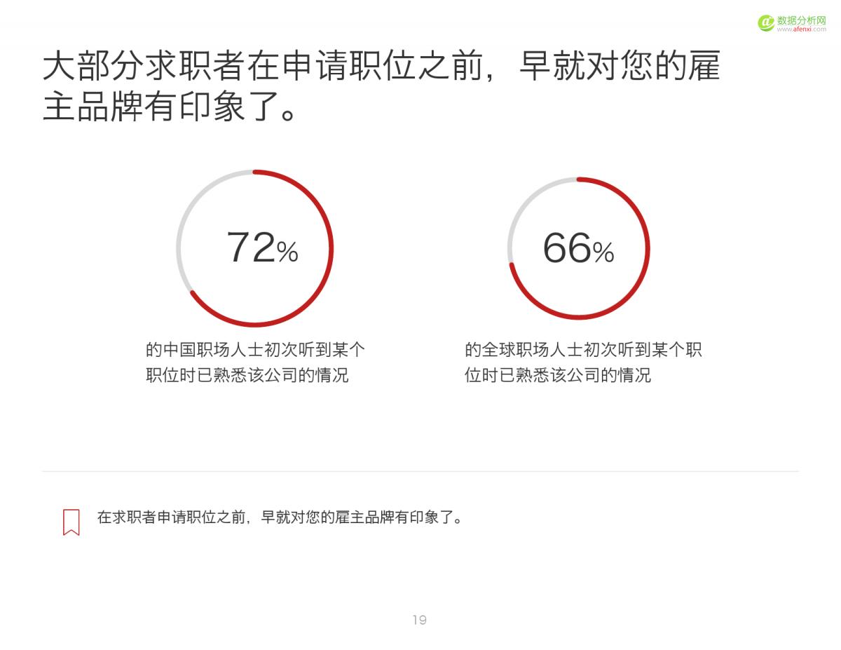 2016中国人才趋势报告_000019