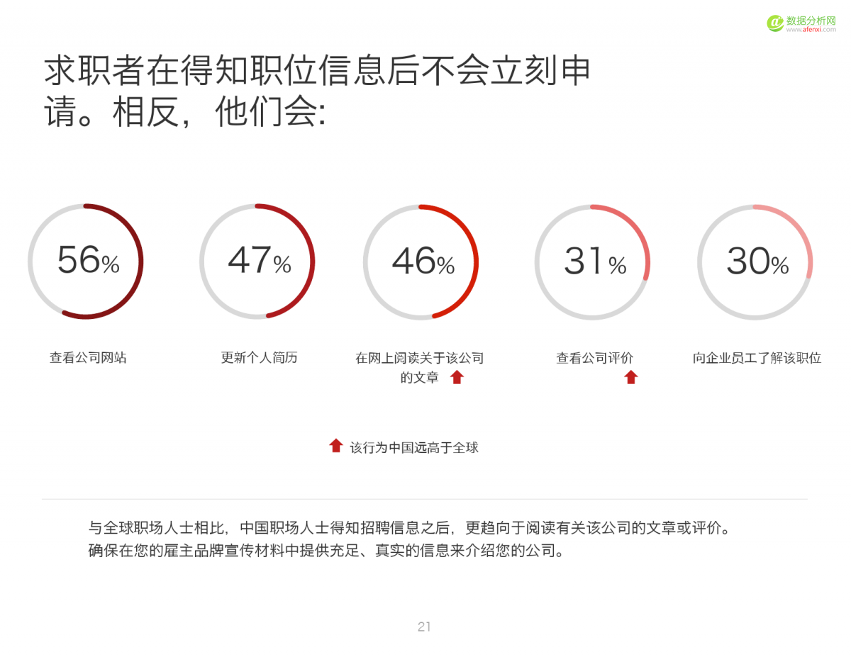 2016中国人才趋势报告_000021