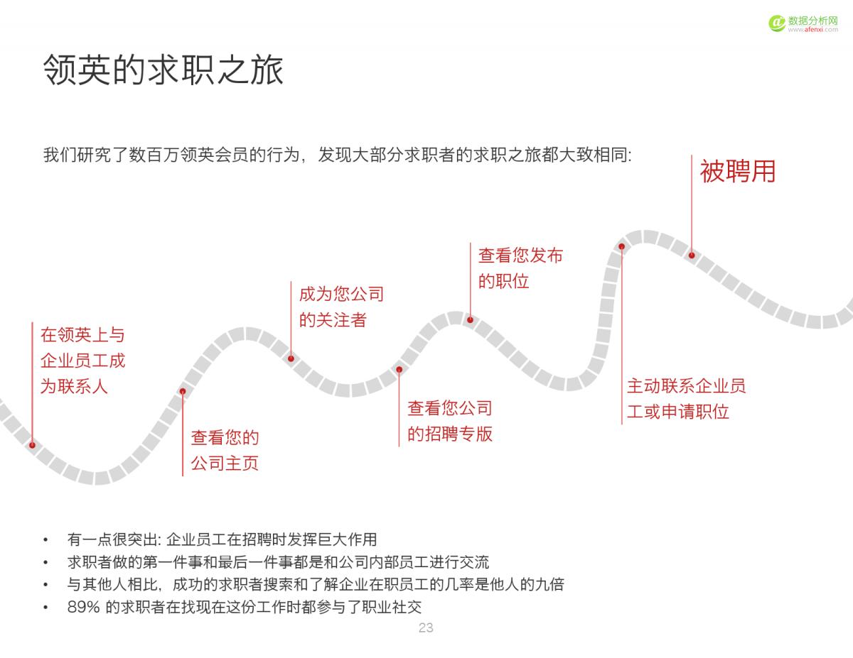 2016中国人才趋势报告_000023