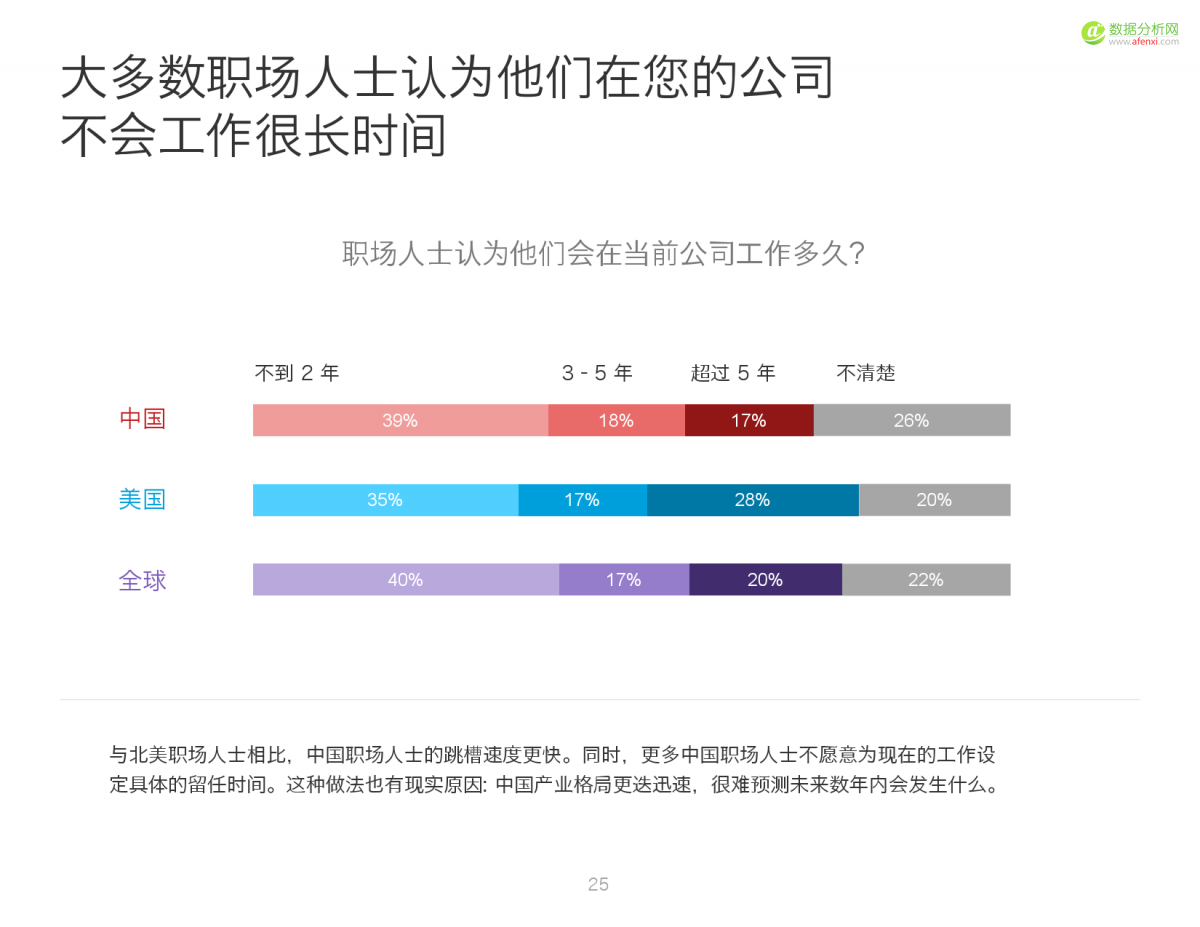 2016中国人才趋势报告_000025