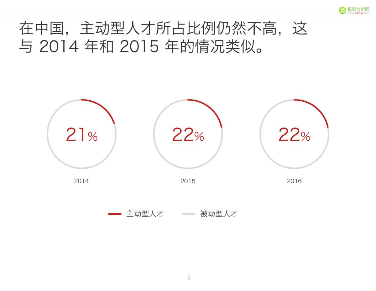 2016中国人才趋势报告_000006