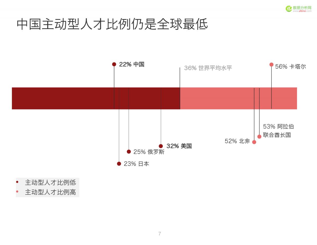 2016中国人才趋势报告_000007