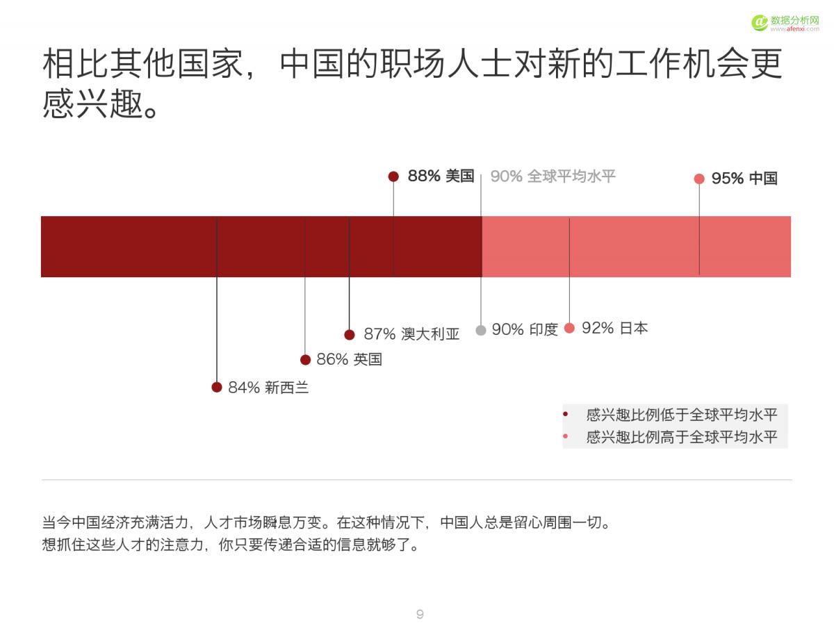 2016中国人才趋势报告_000009