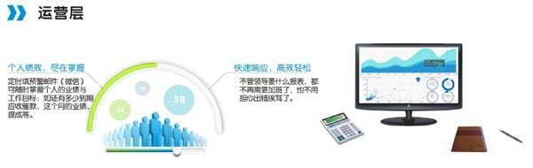 什么是BI及哪些行业需要用到BI?-数据分析网