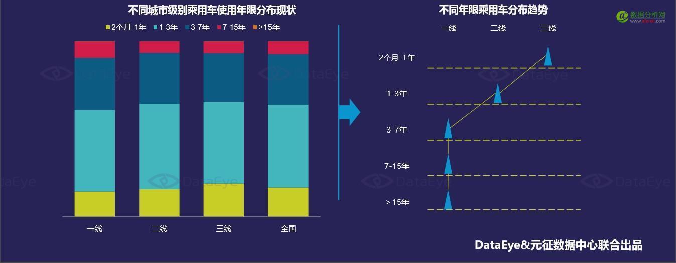 DataEye数据研究报告:中国车龄分布现状