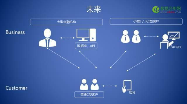 数库CEO刘彦:金融大数据平台养成记!