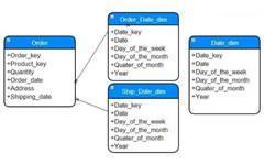 数据平台维度模型设计十个技巧-数据分析网