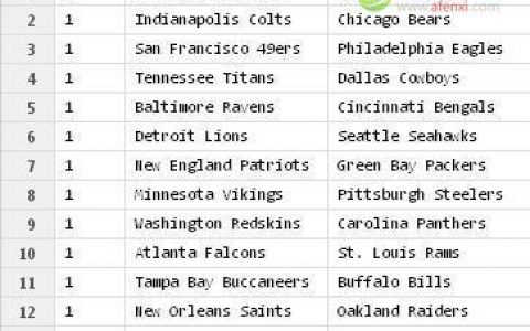 R语言模拟美式橄榄球比赛数据分析(5):模拟多场由计算决定胜负的比赛