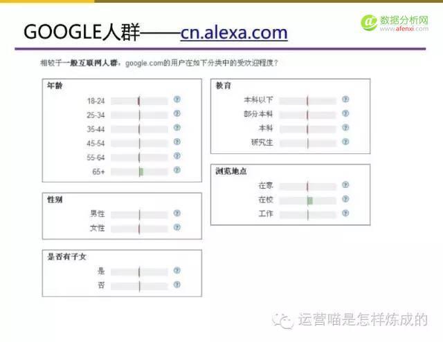 """5张图详解用户画像的定量与定性分析"""""""