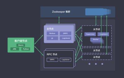 QingCloud Storm集群架构图