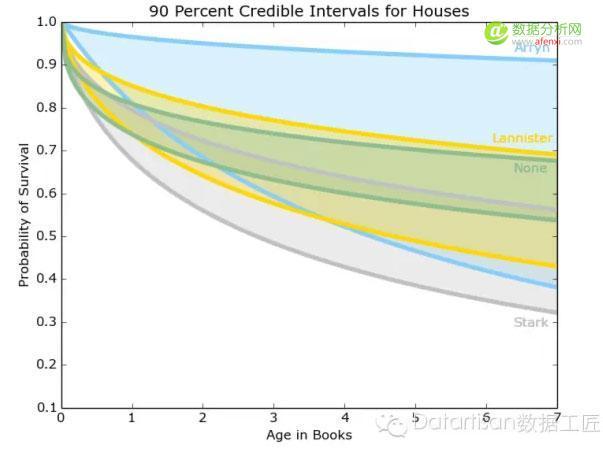 基于贝叶斯生存分析的《冰与火之歌》人物死亡率分析