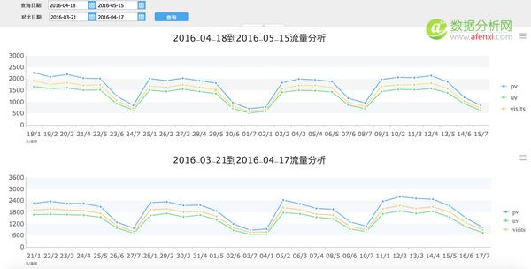 互联网行业数据化运营1:流量篇