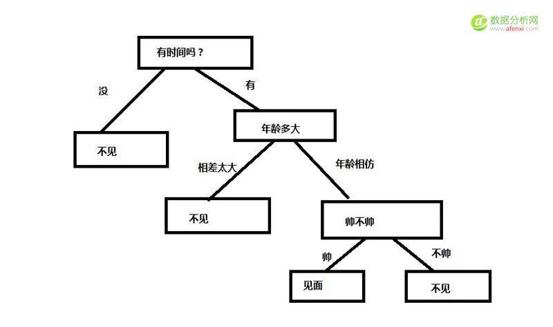 机器学习从入门到放弃之决策树算法