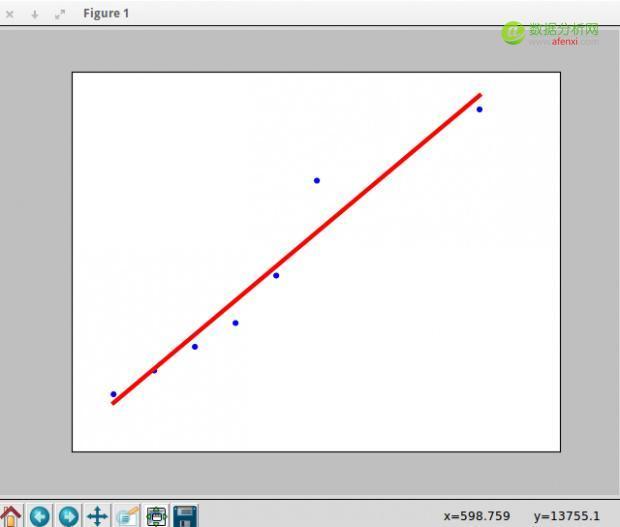 在Python中使用线性回归预测数据