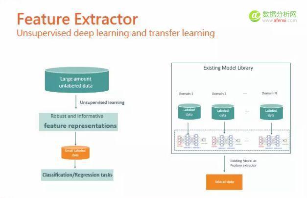 氪信CEO朱明杰:互联网级别机器学习在金融领域的实践