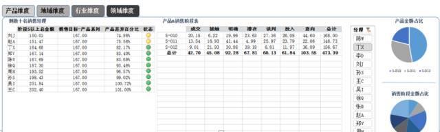 如何应用Excel制作会讲故事的销售漏斗管理分析仪