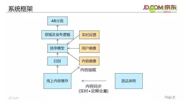京东618智能卖场:个性化技术在大促会场上的实践
