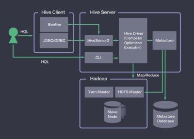 QingCloud Hive服务架构图