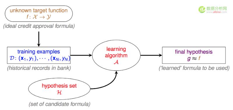 为什么机器学习真的可以学到东西?