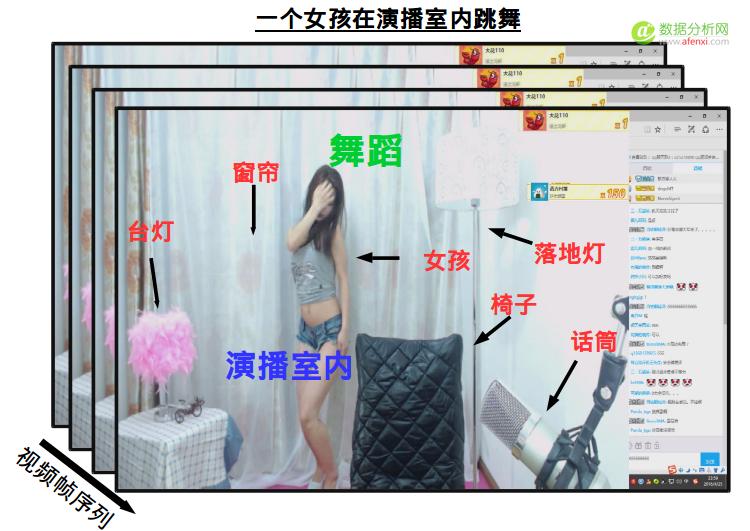基于Deep Learning 的视频识别方法概览