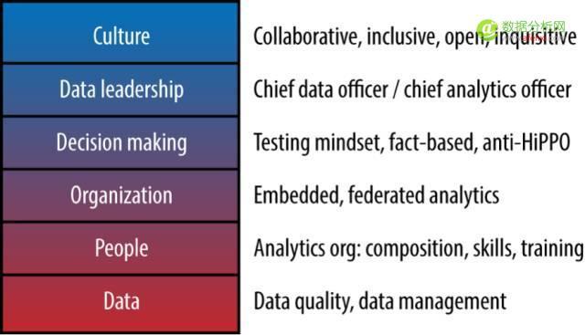 数据驱动:这是一种文化