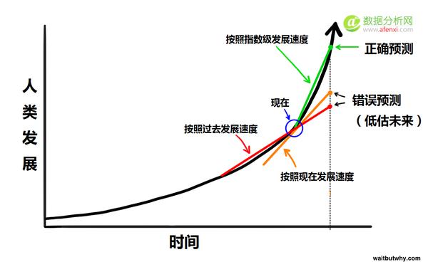 万字长文深解(上):有生之年,超级人工智能将如何导致人类灭绝或永生?