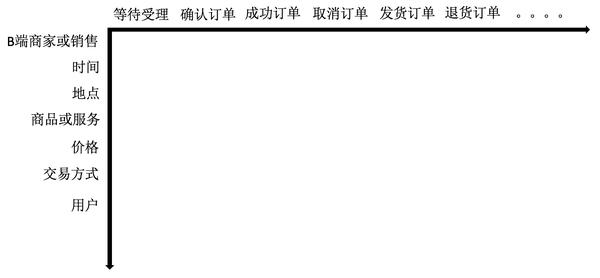 互联网行业数据化运营6:订单1
