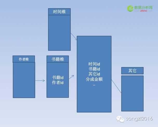 数据平台维度模型设计十个技巧