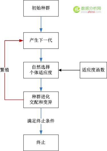 R语言中的遗传算法