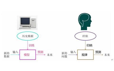 互联网金融时代下机器学习与大数据风控系统