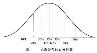 Image:正态分布的百分位数.jpg