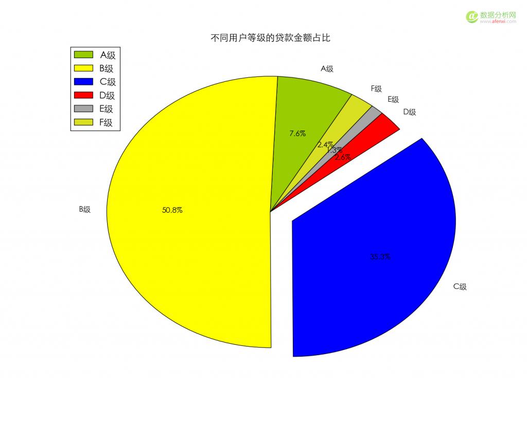 使用python绘制简单的图表-数据分析网