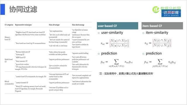达观数据于敬:推荐系统实践与优化