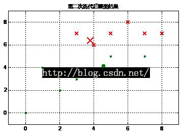 机器学习系列(6):K-Means聚类