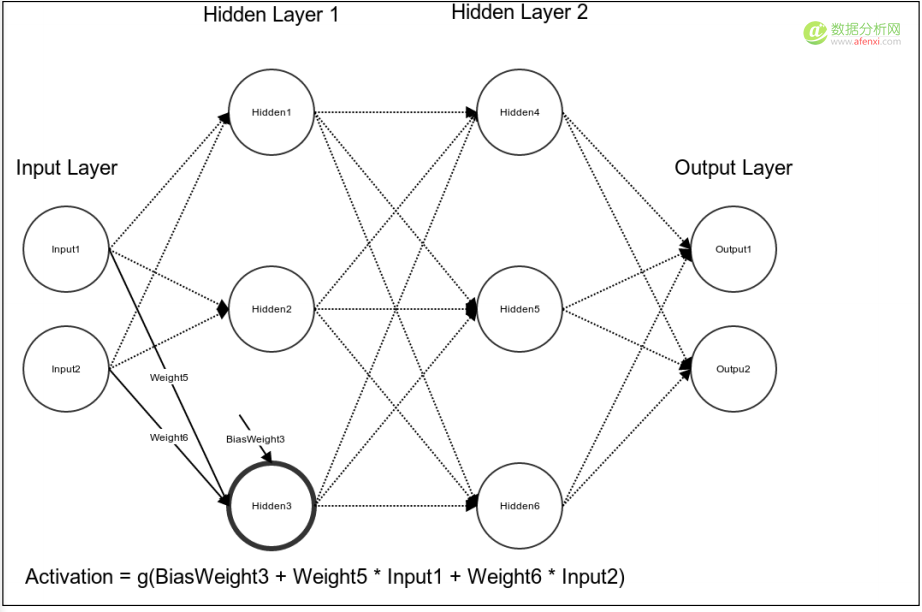 机器学习系列(10):从感知器到人工神经网络