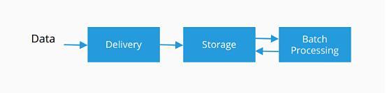 从小数据分析到大数据平台,这十几年来大数据开源技术是如何演进的?