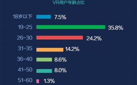 【友盟+】报告:超级网红VR行业用户画像