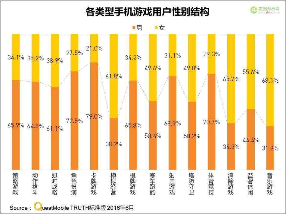 QuestMobile:中国区手机游戏MAU实力榜