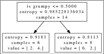 entropyisgrumpy
