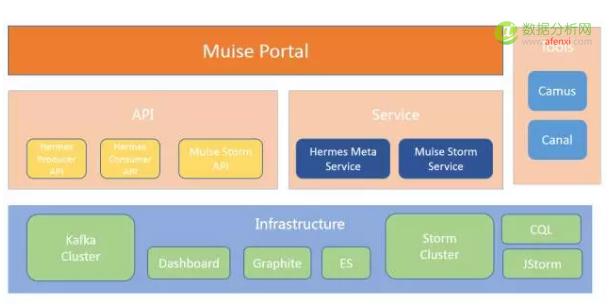 携程基于Storm的实时大数据平台实践