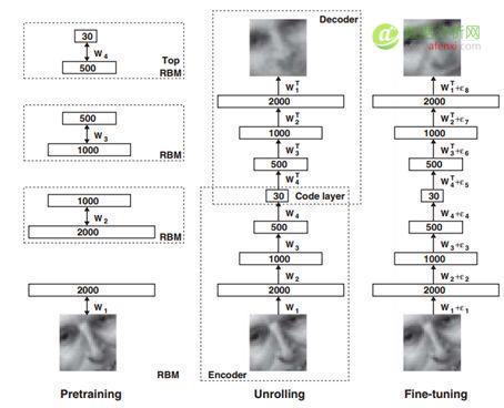 人工智能在深度学习领域的前世今生