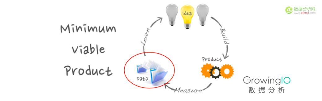 一个优秀的运营该如何做好实时分析?