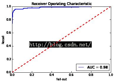 机器学习系列(4):从线性回归到逻辑回归